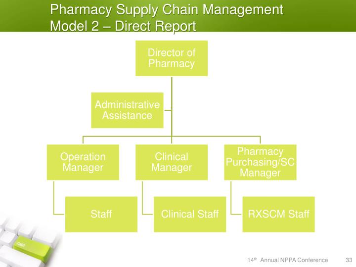 Pharmacy Supply Chain Management Model 2 – Direct Report