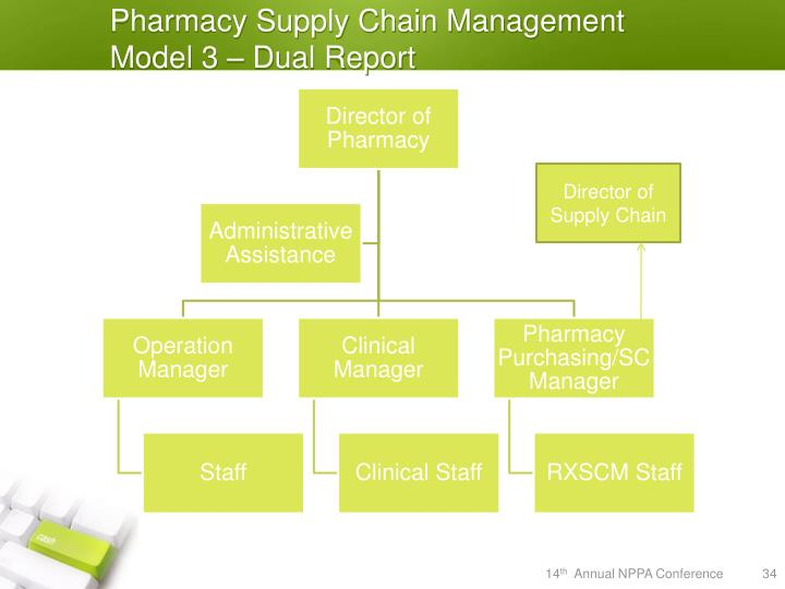 Pharmacy Supply Chain Management Model 3 – Dual Report