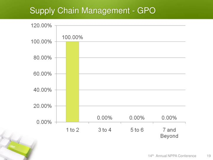 Supply Chain Management - GPO