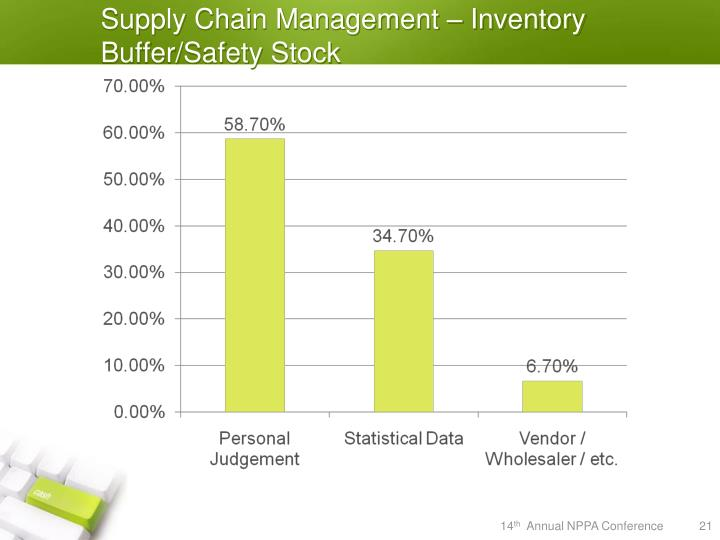 Supply Chain Management – Inventory Buffer/Safety Stock