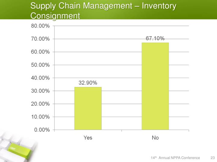 Supply Chain Management – Inventory Consignment