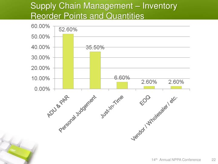 Supply Chain Management – Inventory Reorder Points and Quantities