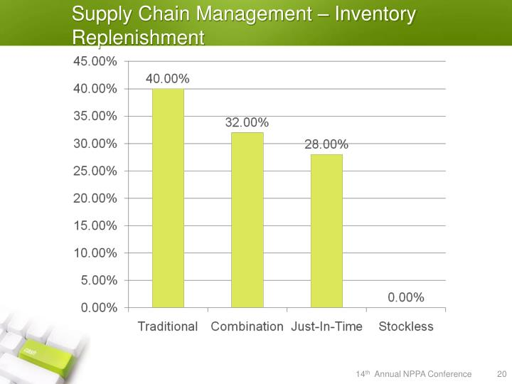 Supply Chain Management – Inventory Replenishment