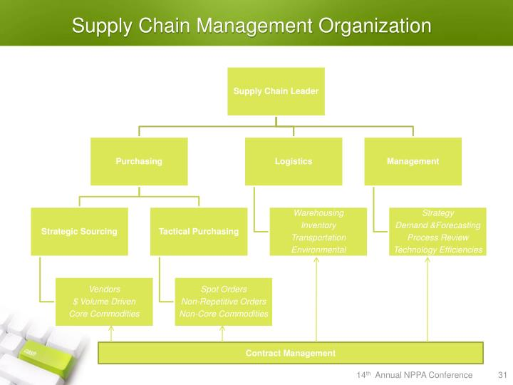 Supply Chain Management Organization