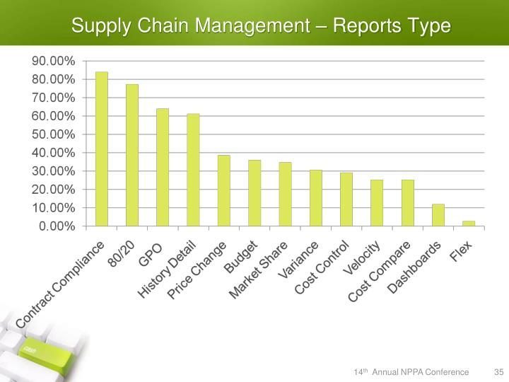 Supply Chain Management – Reports Type