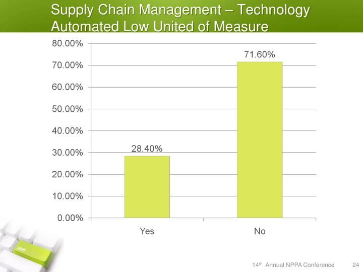 Supply Chain Management – Technology Automated Low United of Measure