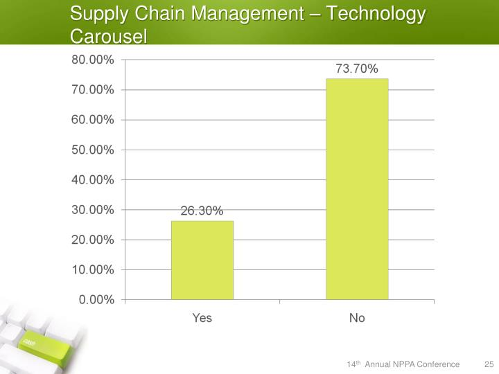 Supply Chain Management – Technology Carousel