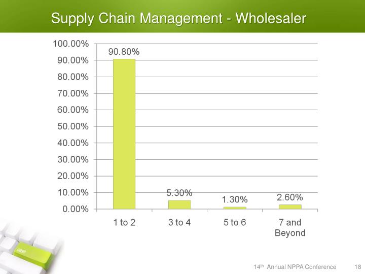 Supply Chain Management - Wholesaler