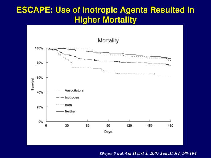 ESCAPE: Use of Inotropic Agents Resulted in Higher Mortality