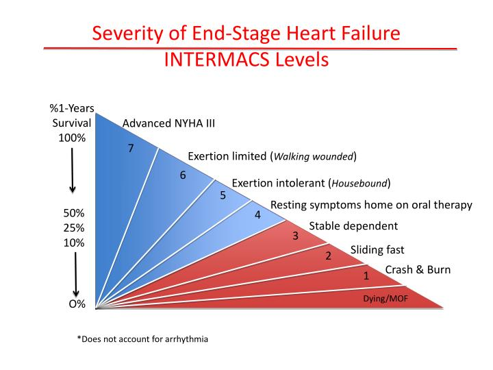 Severity of End-Stage Heart Failure