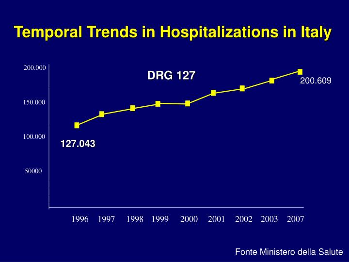 Temporal Trends in Hospitalizations in Italy
