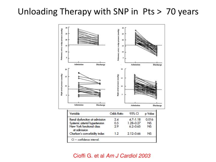 Unloading Therapy with SNP in  Pts >  70 years