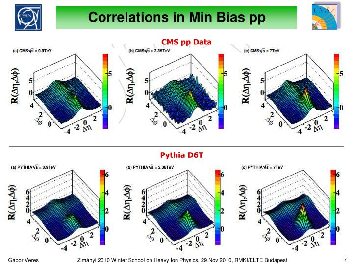 Correlations in Min Bias pp