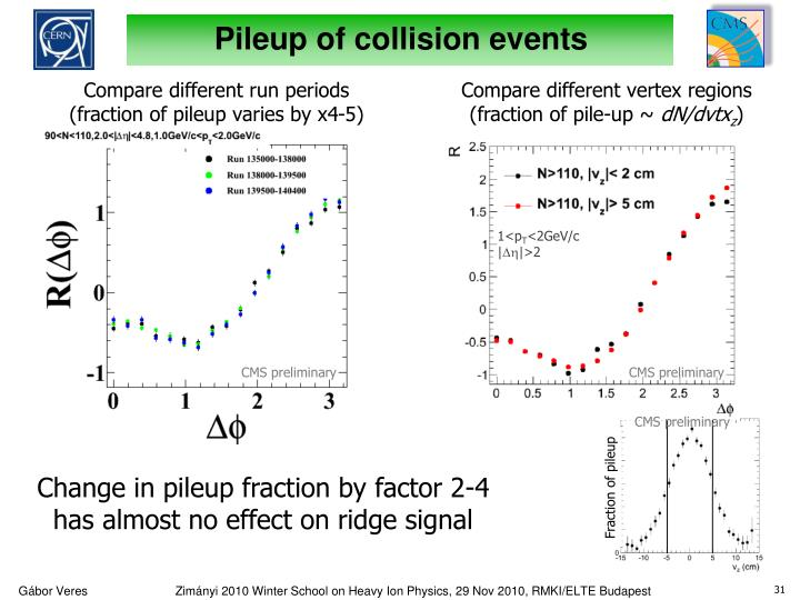 Pileup of collision events