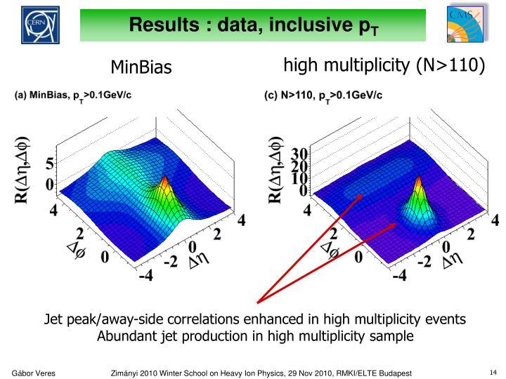 Results : data, inclusive p