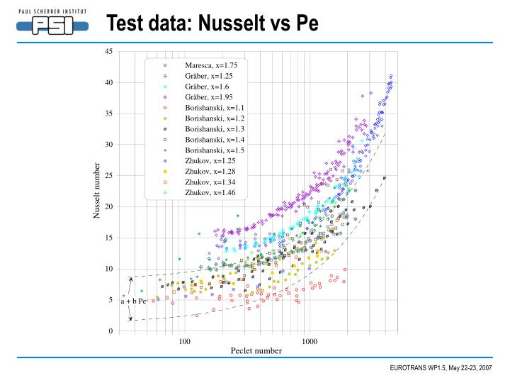 Test data: Nusselt vs Pe