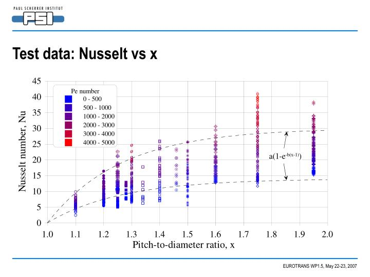 Test data: Nusselt vs x