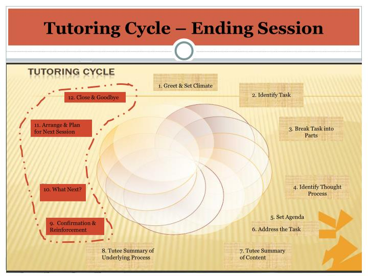 Tutoring Cycle – Ending Session