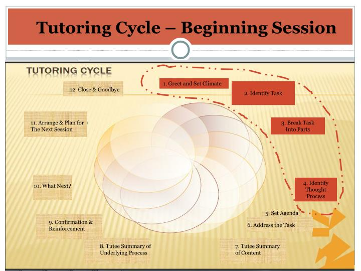 Tutoring Cycle – Beginning Session