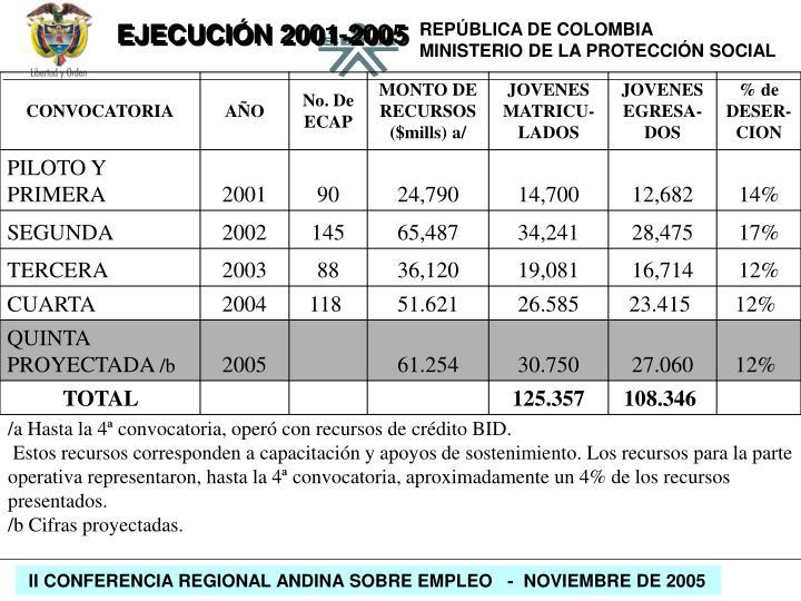 EJECUCIÓN 2001-2005