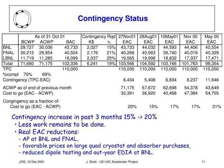 Contingency Status