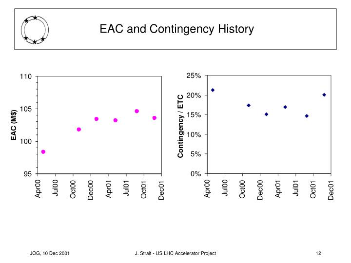 EAC and Contingency History