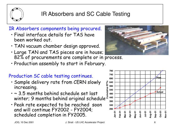 IR Absorbers and SC Cable Testing