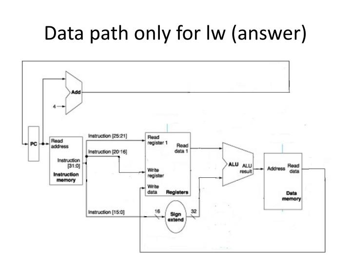 Data path only for lw (answer)