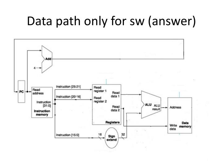 Data path only for sw (answer)