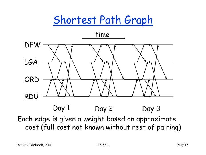 Shortest Path Graph
