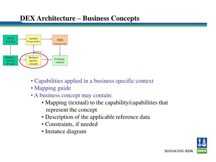 DEX Architecture – Business Concepts