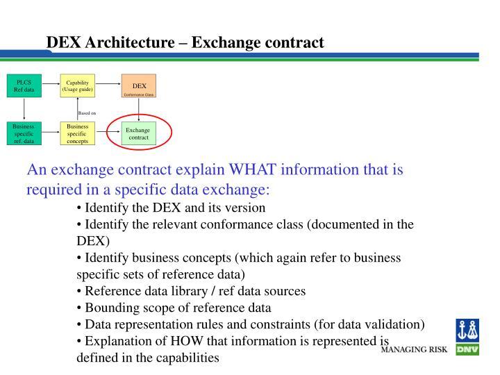 DEX Architecture – Exchange contract