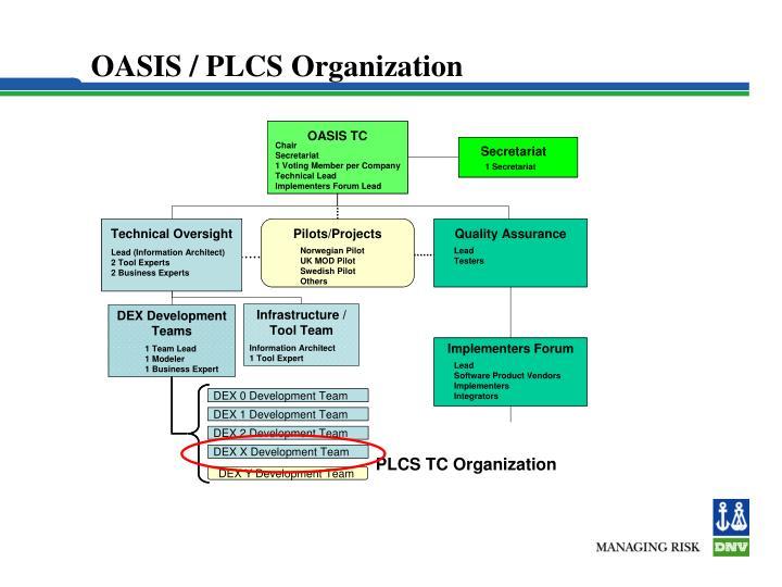 OASIS / PLCS Organization