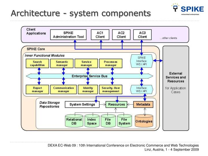 Architecture - system components