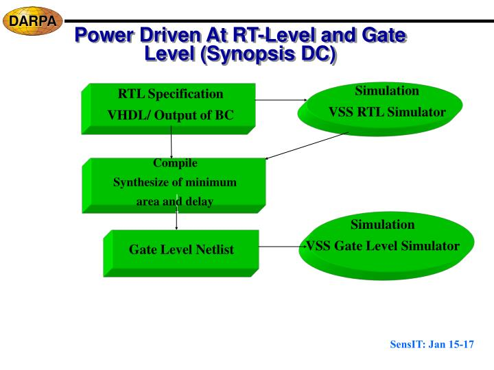 Power Driven At RT-Level and Gate Level (Synopsis DC)