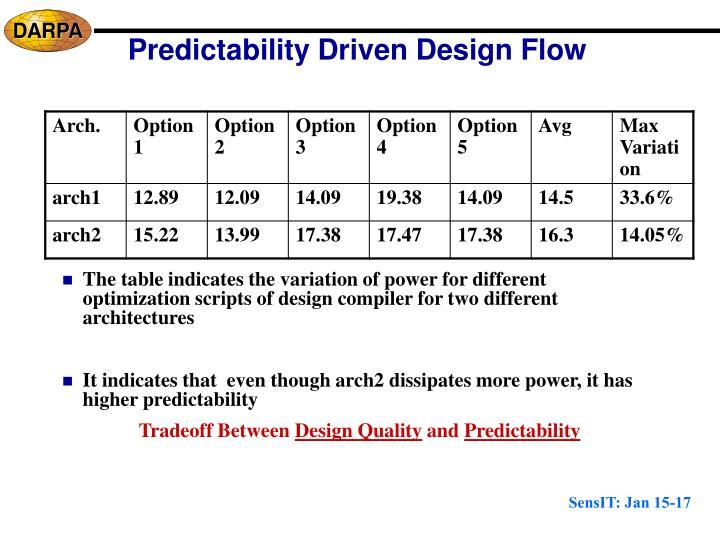 Predictability Driven Design Flow