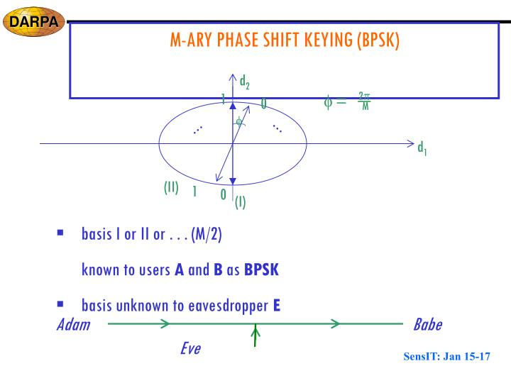 M-ARY PHASE SHIFT KEYING (BPSK)