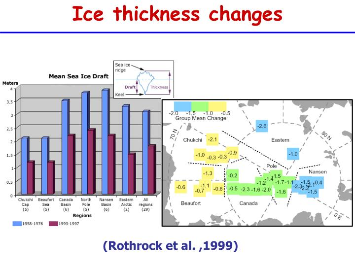 Ice thickness changes