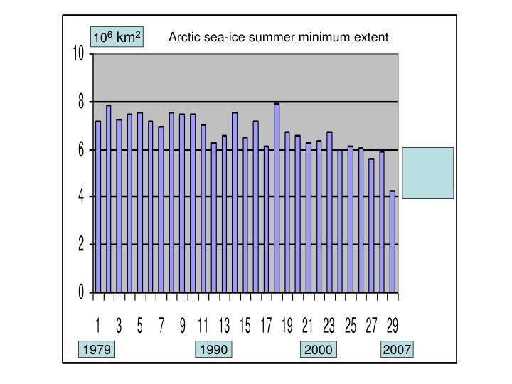 Arctic sea-ice summer minimum extent