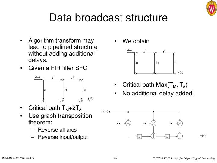 Algorithm transform may lead to pipelined structure without adding additional delays.