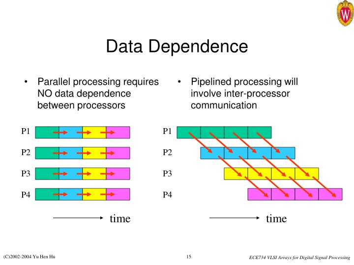 Parallel processing requires NO data dependence between processors