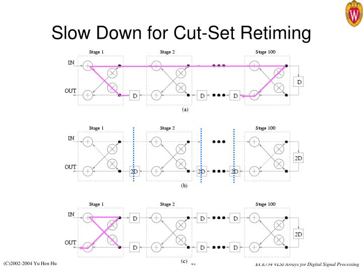 Slow Down for Cut-Set Retiming