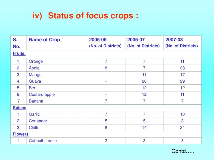 Iv status of focus crops
