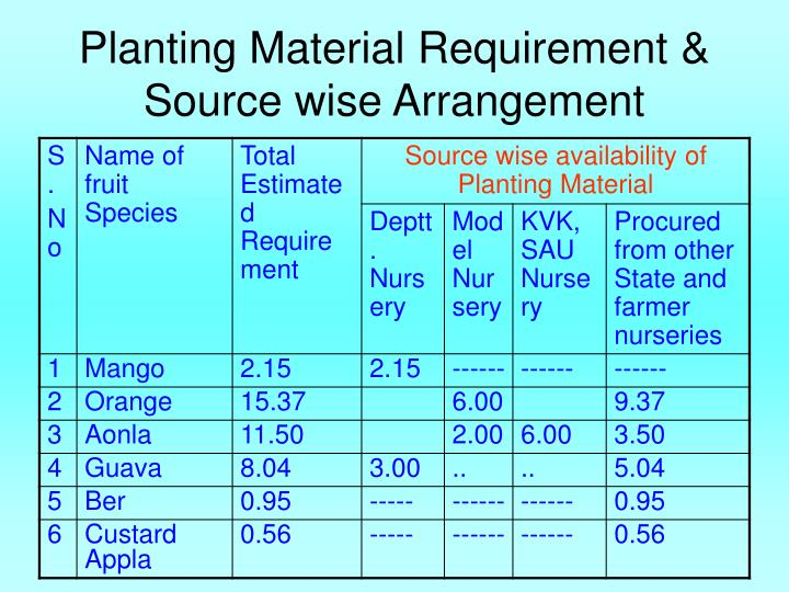 Planting Material Requirement & Source wise Arrangement