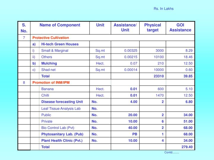 Rs. In Lakhs
