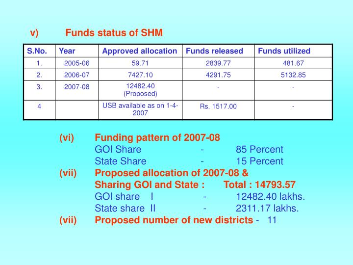 v)Funds status of SHM