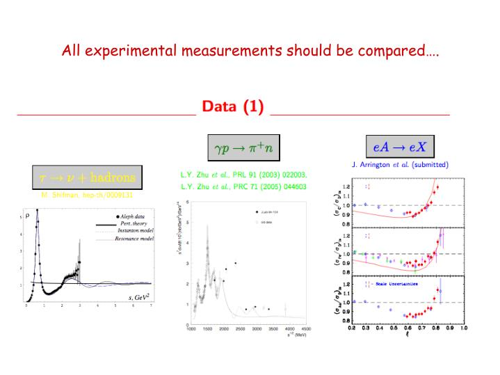 All experimental measurements should be compared….
