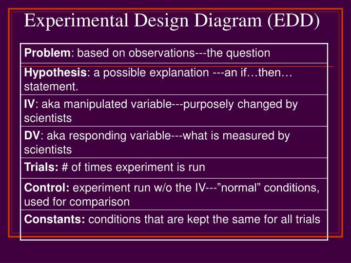 Experimental Design Diagram (EDD)