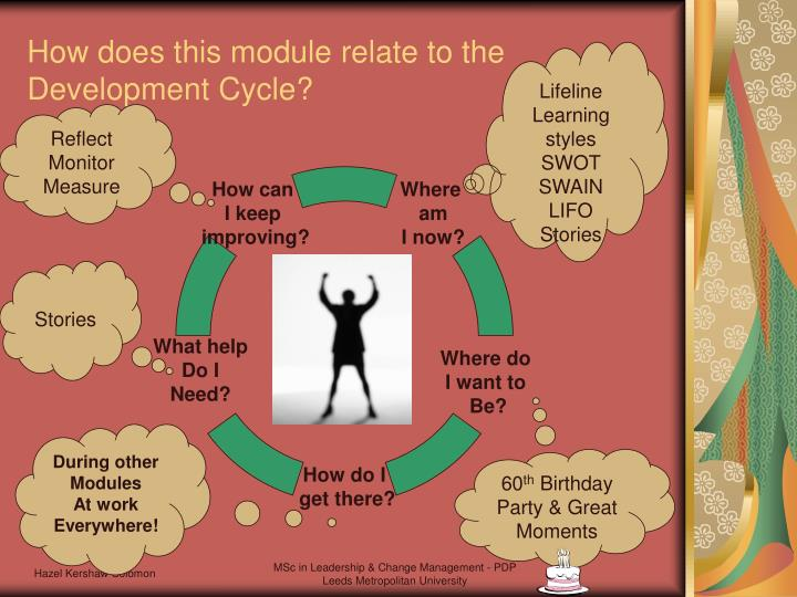 How does this module relate to the Development Cycle?