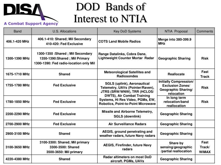 DOD  Bands of
